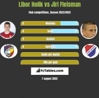 Libor Holik vs Jiri Fleisman h2h player stats