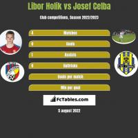 Libor Holik vs Josef Celba h2h player stats