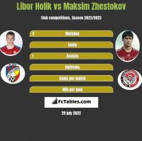 Libor Holik vs Maksim Żestokow h2h player stats