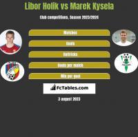 Libor Holik vs Marek Kysela h2h player stats
