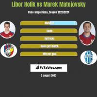 Libor Holik vs Marek Matejovsky h2h player stats