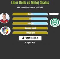 Libor Holik vs Matej Chalus h2h player stats