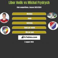 Libor Holik vs Michal Frydrych h2h player stats