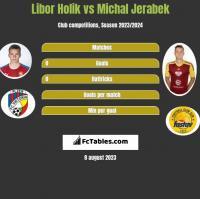 Libor Holik vs Michal Jerabek h2h player stats