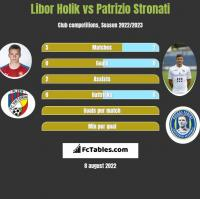 Libor Holik vs Patrizio Stronati h2h player stats