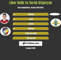 Libor Holik vs Serob Grigoryan h2h player stats