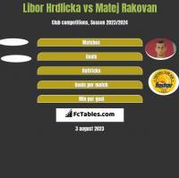 Libor Hrdlicka vs Matej Rakovan h2h player stats