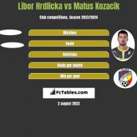 Libor Hrdlicka vs Matus Kozacik h2h player stats