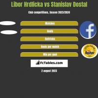 Libor Hrdlicka vs Stanislav Dostal h2h player stats