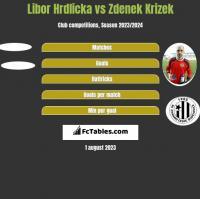 Libor Hrdlicka vs Zdenek Krizek h2h player stats