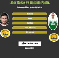 Libor Kozak vs Antonin Fantis h2h player stats
