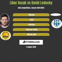 Libor Kozak vs David Ledecky h2h player stats