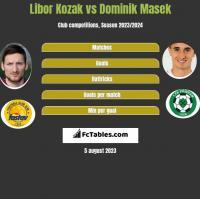 Libor Kozak vs Dominik Masek h2h player stats