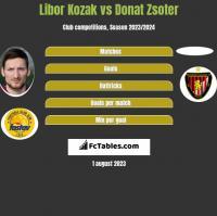 Libor Kozak vs Donat Zsoter h2h player stats