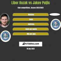 Libor Kozak vs Jakov Puljic h2h player stats
