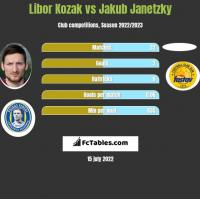 Libor Kozak vs Jakub Janetzky h2h player stats