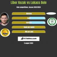 Libor Kozak vs Lukacs Bole h2h player stats