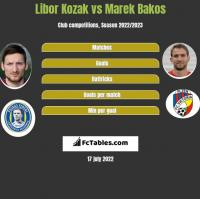 Libor Kozak vs Marek Bakos h2h player stats