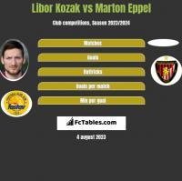 Libor Kozak vs Marton Eppel h2h player stats