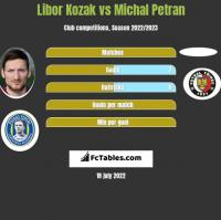 Libor Kozak vs Michal Petran h2h player stats
