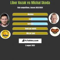 Libor Kozak vs Michal Skoda h2h player stats