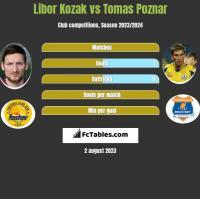 Libor Kozak vs Tomas Poznar h2h player stats