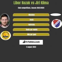 Libor Kozak vs Jiri Klima h2h player stats