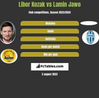 Libor Kozak vs Lamin Jawo h2h player stats