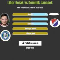 Libor Kozak vs Dominik Janosek h2h player stats
