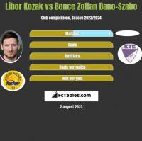 Libor Kozak vs Bence Zoltan Bano-Szabo h2h player stats