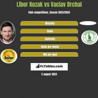 Libor Kozak vs Vaclav Drchal h2h player stats