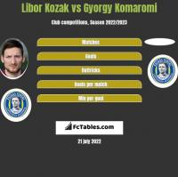 Libor Kozak vs Gyorgy Komaromi h2h player stats