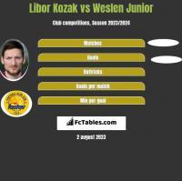 Libor Kozak vs Weslen Junior h2h player stats