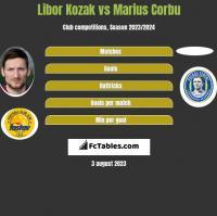 Libor Kozak vs Marius Corbu h2h player stats