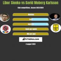 Libor Sionko vs David Moberg Karlsson h2h player stats