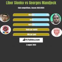 Libor Sionko vs Georges Mandjeck h2h player stats