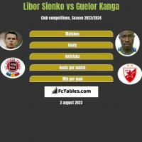 Libor Sionko vs Guelor Kanga h2h player stats