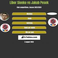 Libor Sionko vs Jakub Pesek h2h player stats