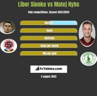 Libor Sionko vs Matej Hybs h2h player stats