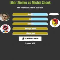 Libor Sionko vs Michal Sacek h2h player stats