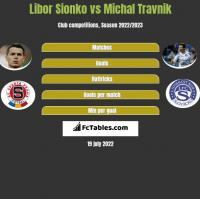 Libor Sionko vs Michal Travnik h2h player stats