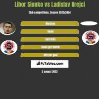 Libor Sionko vs Ladislav Krejci h2h player stats