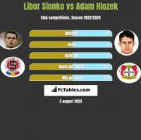 Libor Sionko vs Adam Hlozek h2h player stats