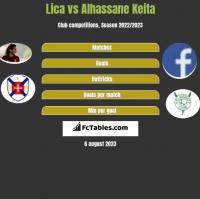 Lica vs Alhassane Keita h2h player stats
