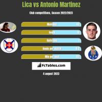 Lica vs Antonio Martinez h2h player stats