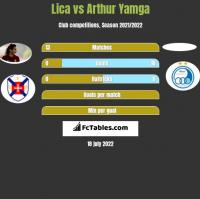 Lica vs Arthur Yamga h2h player stats