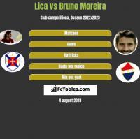 Lica vs Bruno Moreira h2h player stats