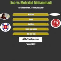 Lica vs Mehrdad Mohammadi h2h player stats