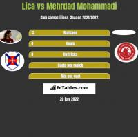 Lica vs Mehrdad Mohammadi h2h player stats