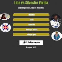 Lica vs Silvestre Varela h2h player stats